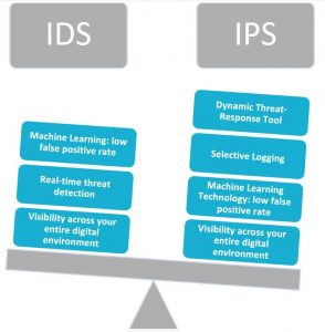AgileBlue weighs the benefits of IDS and IPS solutions.